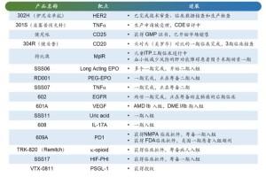 三生制药2019年度成绩发布